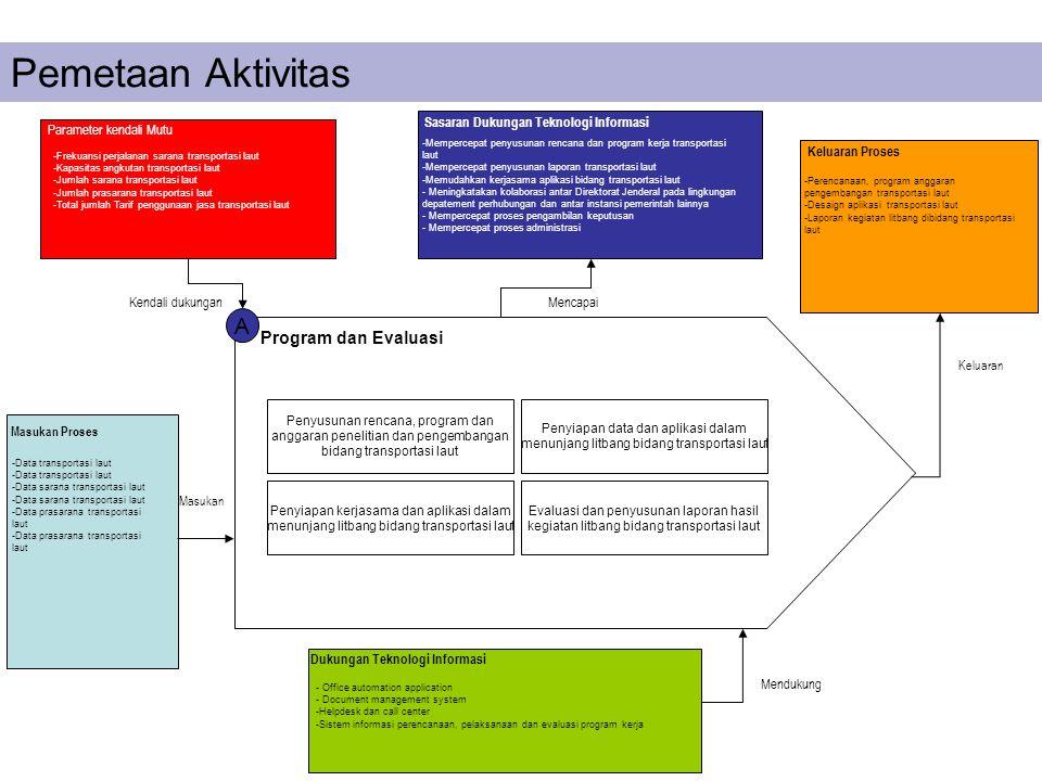 Pemetaan Aktivitas A Program dan Evaluasi Penyusunan rencana, program dan anggaran penelitian dan pengembangan bidang transportasi laut Penyiapan data