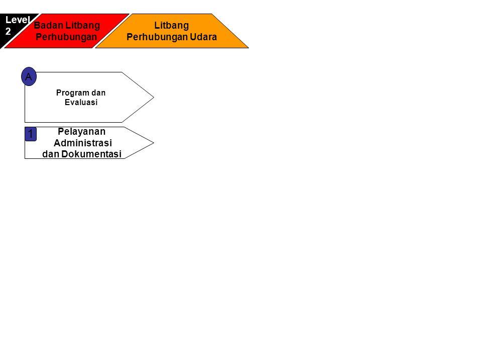 Badan Litbang Perhubungan Litbang Perhubungan Udara Level2 Program dan Evaluasi A Pelayanan Administrasi dan Dokumentasi 1