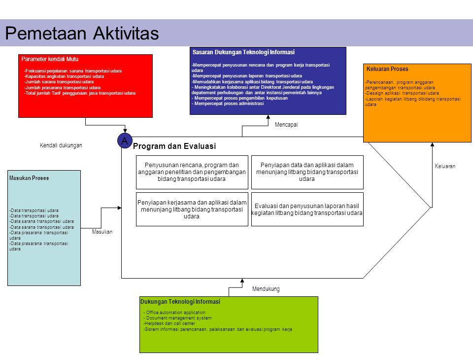 Pemetaan Aktivitas A Program dan Evaluasi Penyusunan rencana, program dan anggaran penelitian dan pengembangan bidang transportasi udara Penyiapan dat