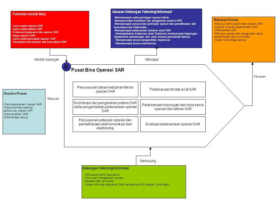B Pusat Bina Operasi SAR Penyusunan bahan kebijakan teknis operasi SAR Pelaksanaan tindak awal SAR Koordinasi dan pengerahan potensi SAR serta pengend