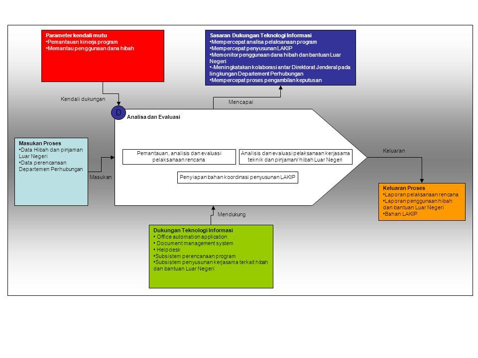 D Masukan Proses Data Hibah dan pinjaman Luar Negeri Data perencanaan Departemen Perhubungan Parameter kendali mutu Pemantauan kinerja program Memanta