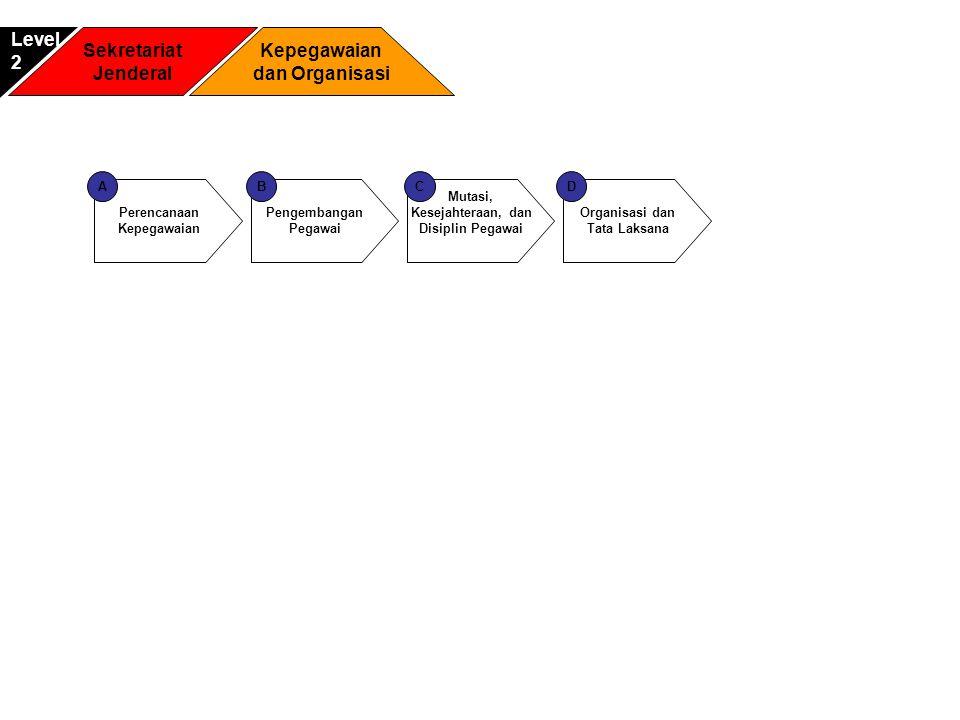 Tata Usaha dan Keprotokolan 1 Sekretariat Jenderal Biro Umum dan Humas Level2 Hubungan Pers dan Publikasi A Hubungan Antar Lembaga B Rumah Tangga 2