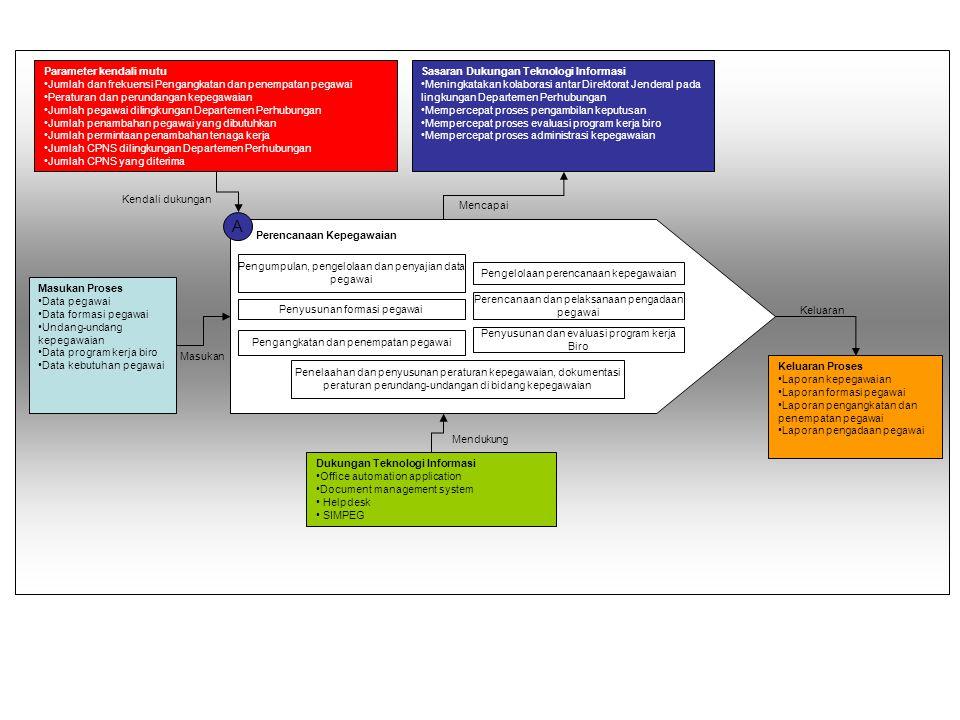 A Program dan Evaluasi Penyusunan rencana, program dan anggaran penelitian dan pengembangan bidang transportasi multimoda dan/atau antarmoda Penyiapan data dan aplikasi dalam menunjang litbang bidang transportasi multimoda dan/atau antarmoda Penyiapan kerjasama dan aplikasi dalam menunjang litbang bidang transportasi multimoda dan/atau antarmoda Evaluasi dan penyusunan laporan hasil kegiatan litbang bidang transportasi multimoda dan/atau antarmoda Pemetaan Aktivitas Masukan Proses Parameter kendali Mutu Sasaran Dukungan Teknologi Informasi Keluaran Proses Dukungan Teknologi Informasi Masukan Kendali dukungan Mendukung Mencapai Keluaran -Data transportasi antarmoda -Data transportasi multimoda -Data sarana transportasi antarmoda -Data sarana transportasi multimoda -Data prasarana transportasi antarmoda -Data prasarana transportasi multimoda -Frekuansi perjalanan sarana transportasi multimoda dan antar moda -Kapasitas angkutan transportasi multimoda dan antar moda -Jumlah sarana transportasi multimoda dan antar moda -Jumlah prasarana transportasi multimoda dan antar moda -Total jumlah Tarif penggunaan jasa transportasi multimoda dan antarmoda -Mempercepat penyusunan rencana dan program kerja transportasi -Mempercepat penyusunan laporan transportasi multimoda dan antarmoda -Memudahkan kerjasama aplikasi bidang transportasi antarmoda dan multimoda - Meningkatakan kolaborasi antar Direktorat Jenderal pada lingkungan depatement perhubungan dan antar instansi pemerintah lainnya - Mempercepat proses pengambilan keputusan - Mempercepat proses administrasi -Perencanaan, program anggaran pengembangan transportasi antarmoda dan multimoda -Desaign aplikasi interkoneksi transportasi antar moda -Laporan kegiatan litbang dibidang transportasi antar moda - Office automation application - Document management system -Helpdesk dan call center -Sistem informasi perencanaan, pelaksanaan dan evaluasi program kerja