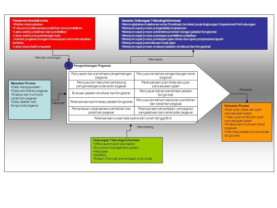 B Masukan Proses Data kepegawaiaan Data pendidikan pegawai Silabus dan kurikulum pelatihan pegawai Data jabatan dan fungsional pegawai Parameter kenda