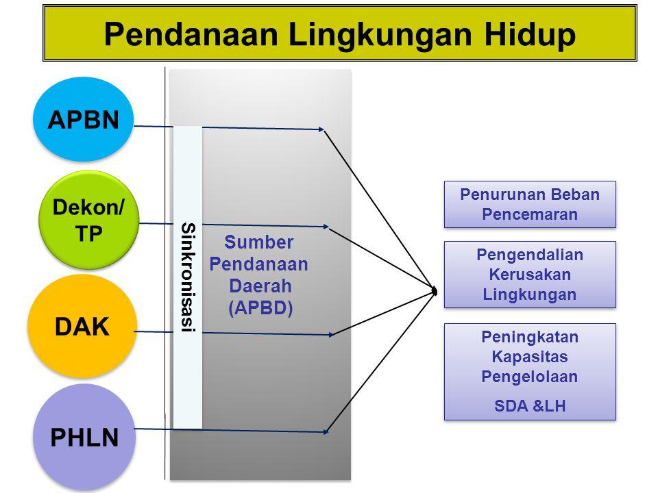 APBN Dekon/ TP Dekon/ TP DAK Sumber Pendanaan Daerah (APBD) Sumber Pendanaan Daerah (APBD) Penurunan Beban Pencemaran Pengendalian Kerusakan Lingkunga