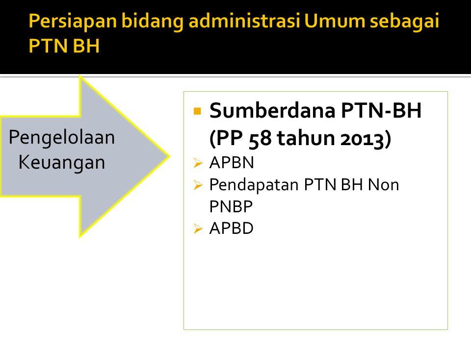  Sumberdana PTN-BH (PP 58 tahun 2013)  APBN  Pendapatan PTN BH Non PNBP  APBD Pengelolaan Keuangan