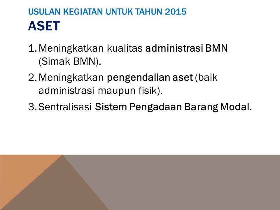 USULAN KEGIATAN UNTUK TAHUN 2015 ASET 1.Meningkatkan kualitas administrasi BMN (Simak BMN). 2.Meningkatkan pengendalian aset (baik administrasi maupun