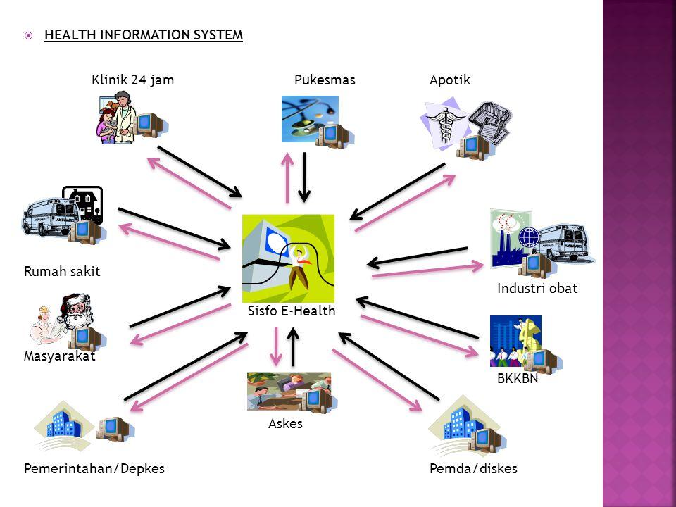  HEALTH INFORMATION SYSTEM Klinik 24 jamPukesmasApotik Rumah sakit Industri obat Sisfo E-Health Masyarakat BKKBN Askes Pemerintahan/DepkesPemda/diskes