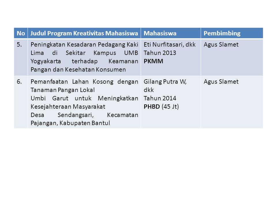 NoJudul Program Kreativitas MahasiswaMahasiswaPembimbing 5.Peningkatan Kesadaran Pedagang Kaki Lima di Sekitar Kampus UMB Yogyakarta terhadap Keamanan