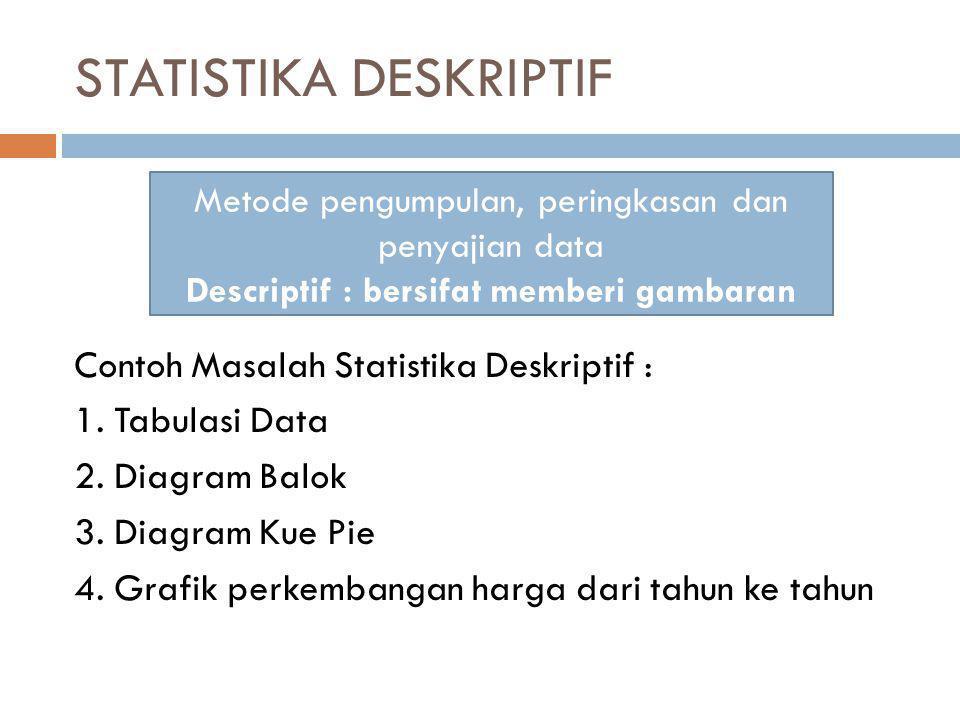 STATISTIKA DESKRIPTIF Contoh Masalah Statistika Deskriptif : 1. Tabulasi Data 2. Diagram Balok 3. Diagram Kue Pie 4. Grafik perkembangan harga dari ta