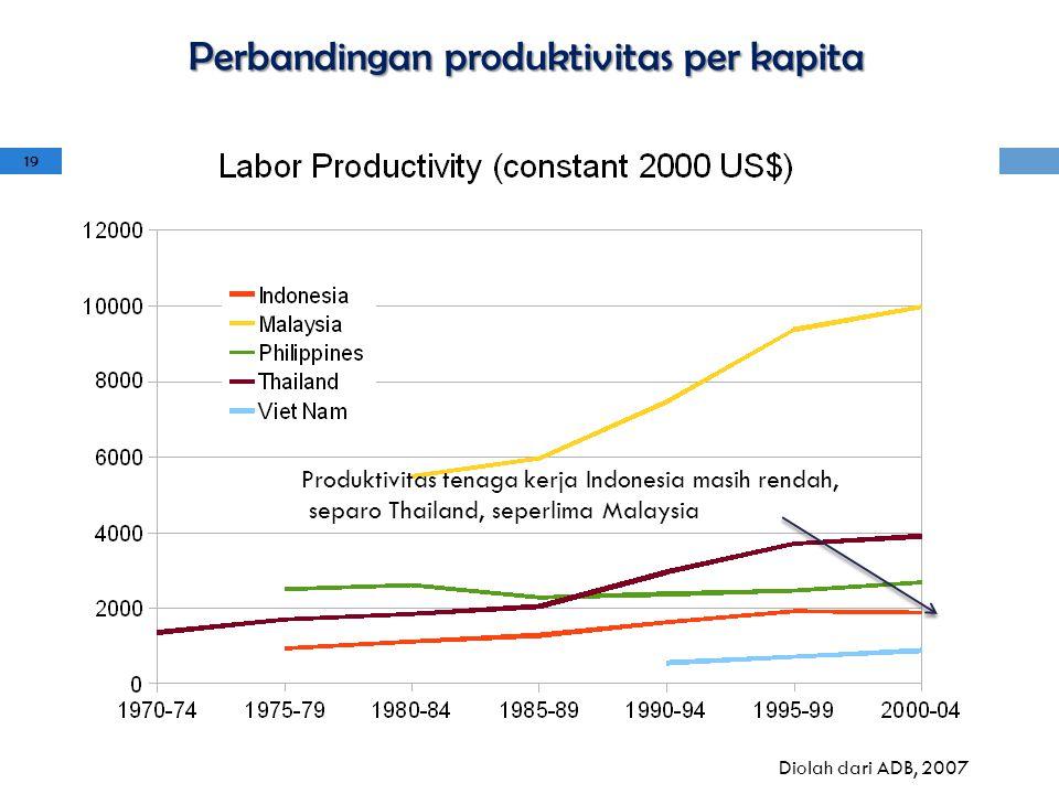 Perbandingan produktivitas per kapita Diolah dari ADB, 2007 Produktivitas tenaga kerja Indonesia masih rendah, separo Thailand, seperlima Malaysia 19