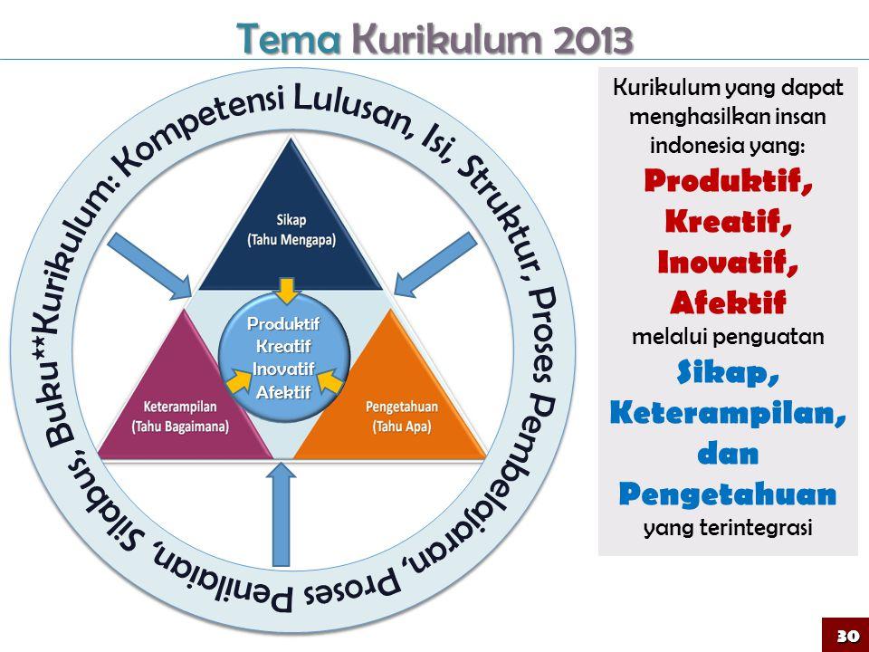 Kurikulum yang dapat menghasilkan insan indonesia yang: Produktif, Kreatif, Inovatif, Afektif melalui penguatan Sikap, Keterampilan, dan Pengetahuan yang terintegrasi Tema Kurikulum 2013 ProduktifKreatifInovatifAfektif 30
