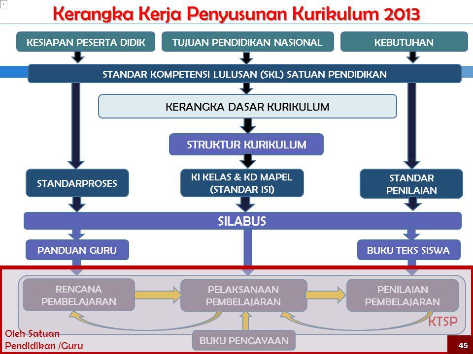 Kerangka Kerja Penyusunan Kurikulum 2013 KTSP TUJUAN PENDIDIKAN NASIONAL STANDAR KOMPETENSI LULUSAN (SKL) SATUAN PENDIDIKAN KERANGKA DASAR KURIKULUM STRUKTUR KURIKULUM KI KELAS & KD MAPEL (STANDAR ISI) STANDARPROSES STANDAR PENILAIAN SILABUS PELAKSANAAN PEMBELAJARAN PANDUAN GURUBUKU TEKS SISWA KESIAPAN PESERTA DIDIKKEBUTUHAN RENCANA PEMBELAJARAN PENILAIAN PEMBELAJARAN BUKU PENGAYAAN Oleh Satuan Pendidikan /Guru 45