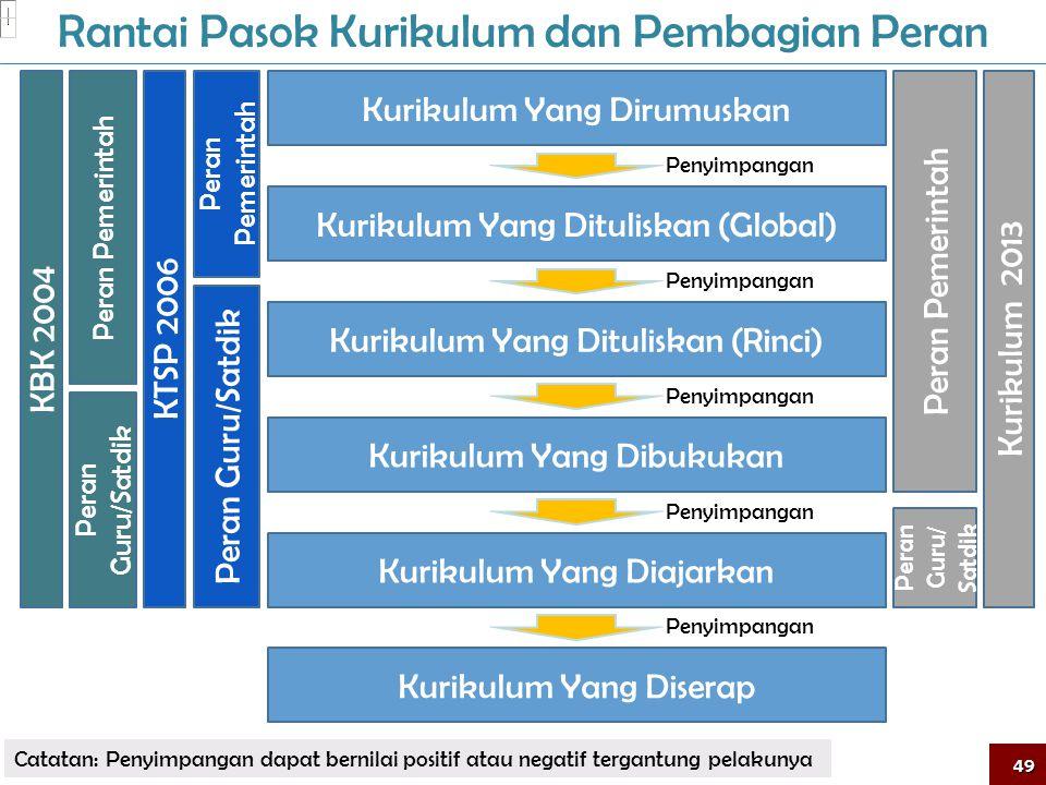 Rantai Pasok Kurikulum dan Pembagian Peran Kurikulum Yang Dirumuskan Kurikulum Yang Dituliskan (Global) Kurikulum Yang Dibukukan Kurikulum Yang Diajarkan Kurikulum Yang Diserap Kurikulum Yang Dituliskan (Rinci) Peran Guru/Satdik Peran Pemerintah KTSP 2006 Peran Guru/ Satdik Peran Pemerintah Kurikulum 2013 Peran Guru/Satdik Peran Pemerintah KBK 2004 Penyimpangan Catatan: Penyimpangan dapat bernilai positif atau negatif tergantung pelakunya 49