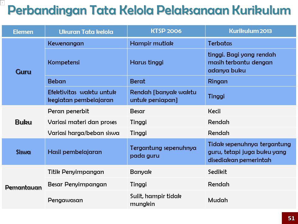 ElemenUkuran Tata kelola KTSP 2006Kurikulum 2013 Guru KewenanganHampir mutlakTerbatas KompetensiHarus tinggi tinggi.