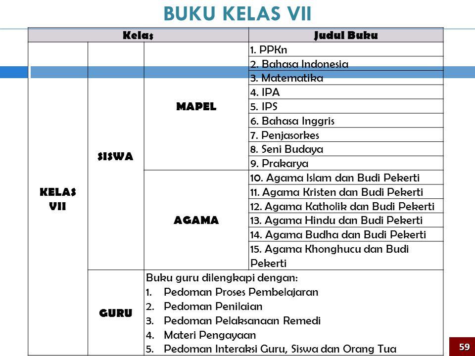 KelasJudul Buku KELAS VII SISWA MAPEL 1.PPKn 2. Bahasa Indonesia 3.