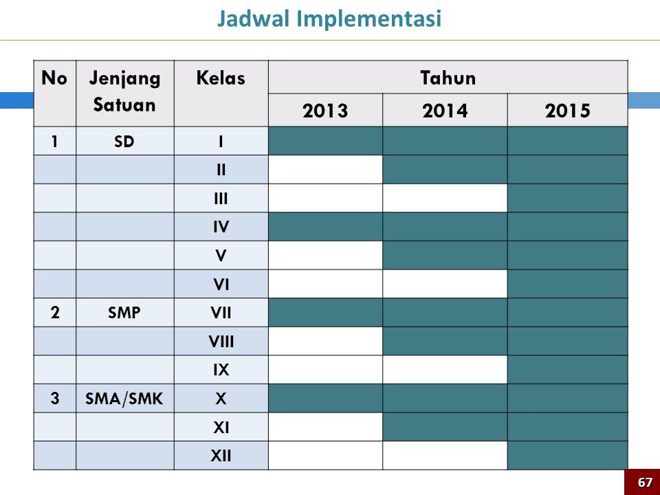NoJenjang Satuan KelasTahun 201320142015 1SDI II III IV V VI 2SMPVII VIII IX 3SMA/SMKX XI XII Jadwal Implementasi 67
