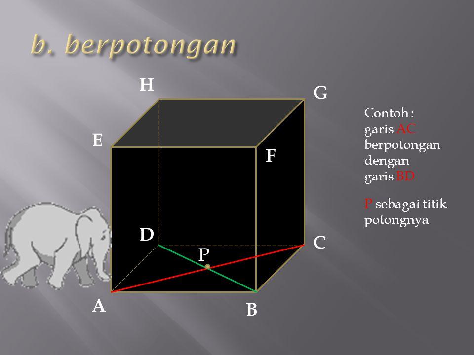 A F E D C B H G P Contoh : garis AC berpotongan dengan garis BD P sebagai titik potongnya
