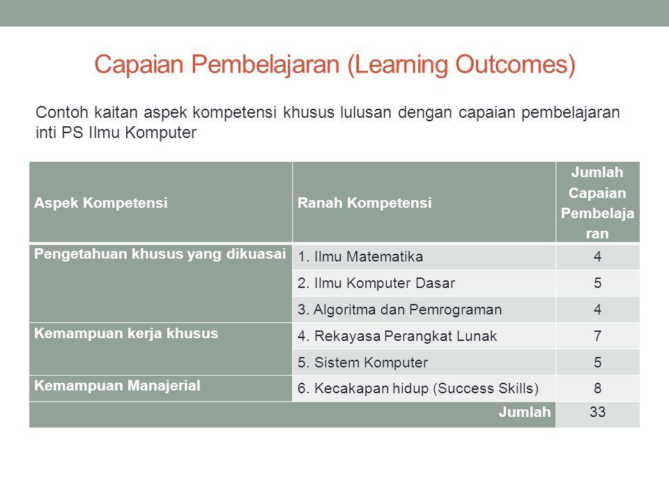 Capaian Pembelajaran (Learning Outcomes) Aspek KompetensiRanah Kompetensi Jumlah Capaian Pembelaja ran Pengetahuan khusus yang dikuasai 1.