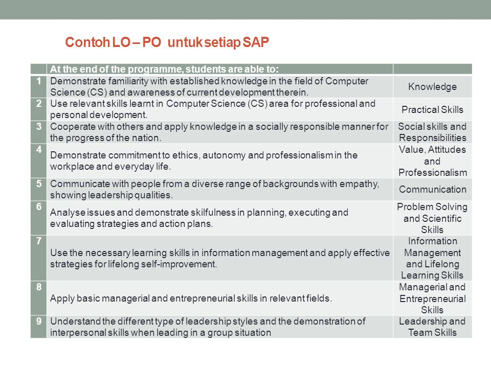 Contoh LO – PO untuk setiap SAP At the end of the programme, students are able to: 1 Demonstrate familiarity with established knowledge in the field o