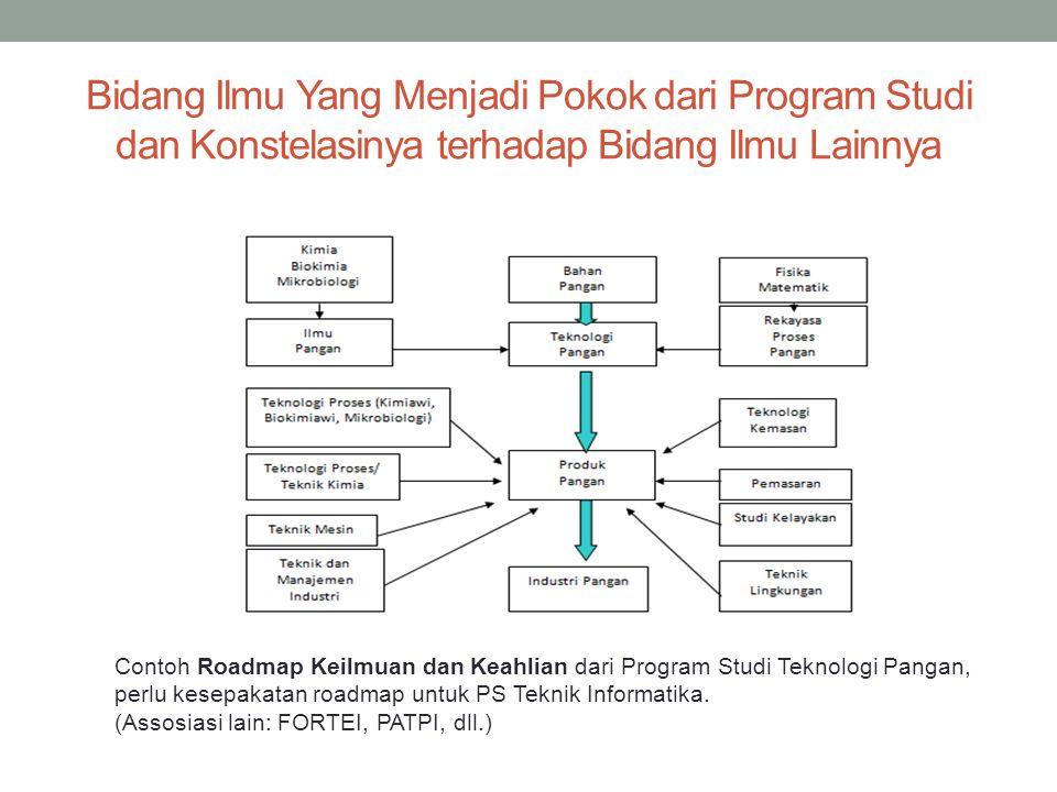 Bidang Ilmu Yang Menjadi Pokok dari Program Studi dan Konstelasinya terhadap Bidang Ilmu Lainnya Contoh Roadmap Keilmuan dan Keahlian dari Program Studi Teknologi Pangan, perlu kesepakatan roadmap untuk PS Teknik Informatika.