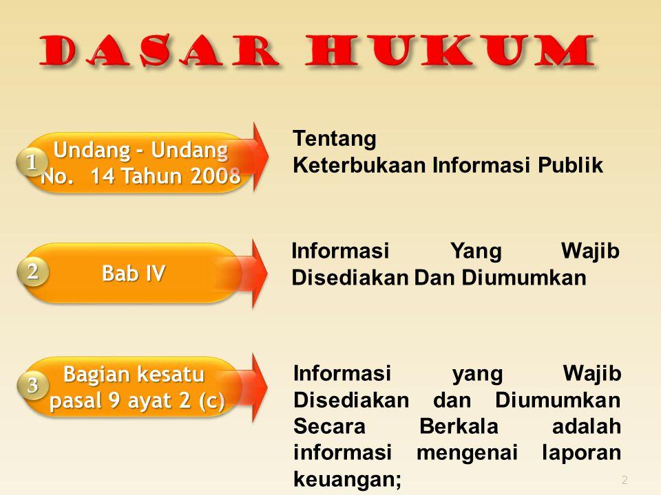 2014 (Setelah Perubahan) 2015 TOTAL PENDAPATAN Rp.