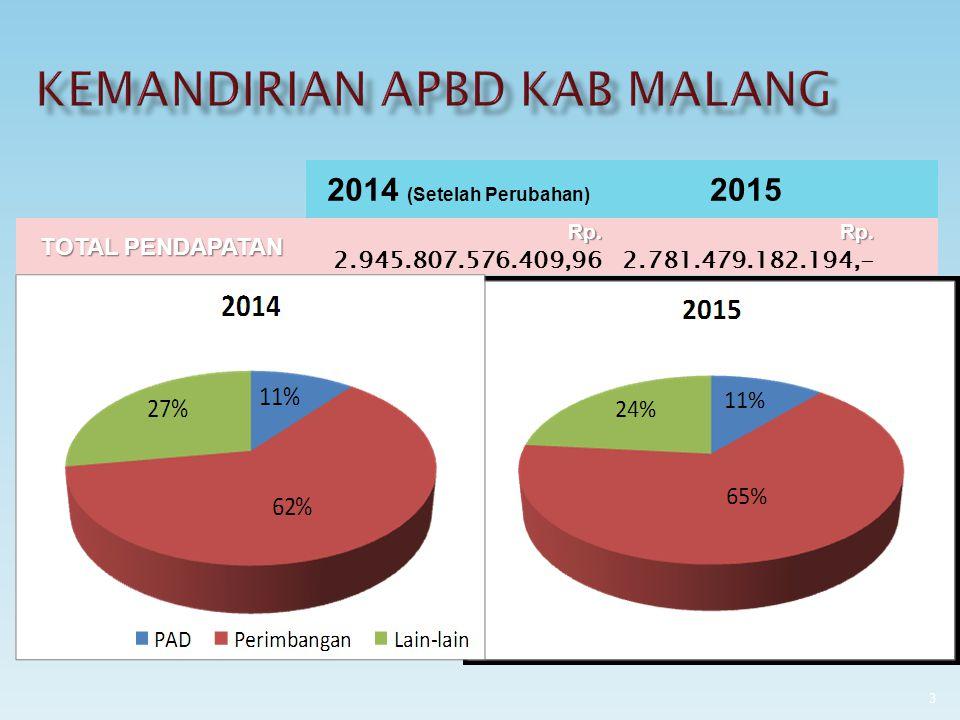 2014 (Setelah Perubahan) 2015 TURUN (%) KEMAMPUAN APBD 3.144.