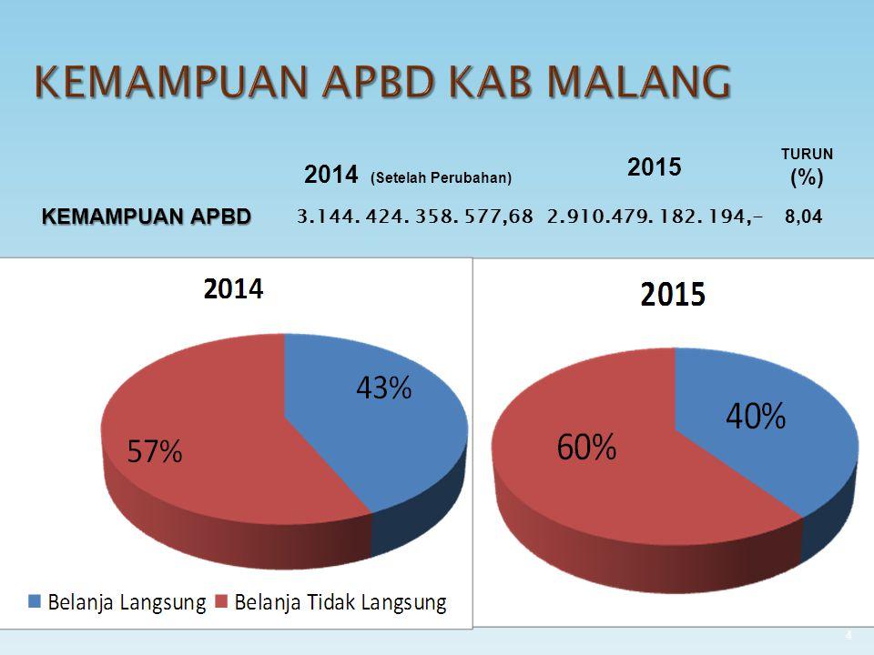Bidang Kesehatan Rp.183.502.855.777,00 6,54 % Rp.