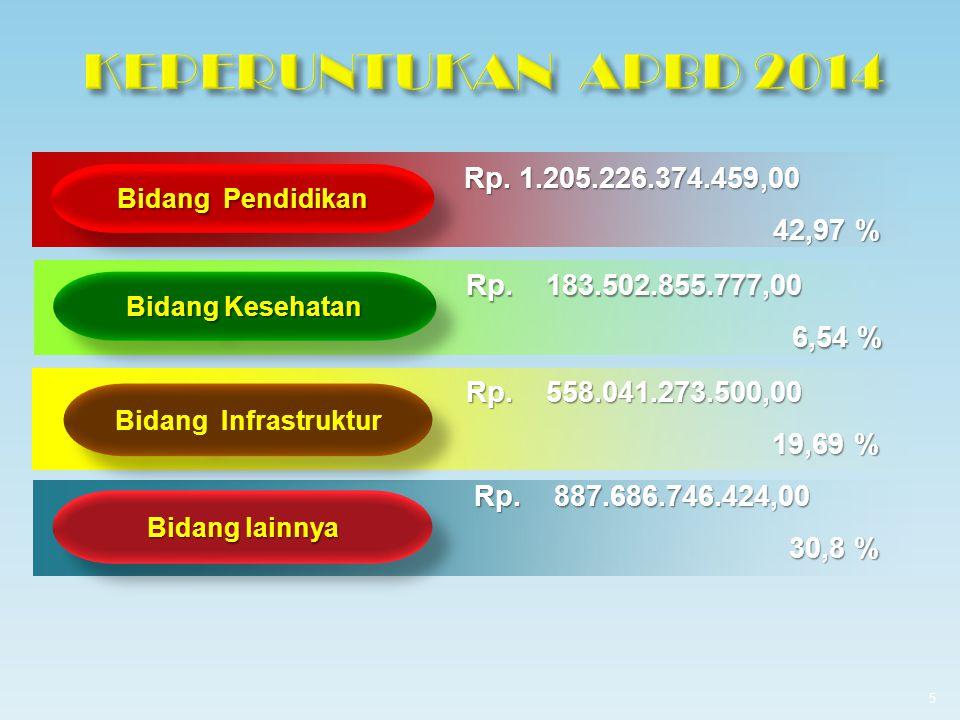 Bidang Kesehatan Rp.256.122.168.033 8,8 % Rp.