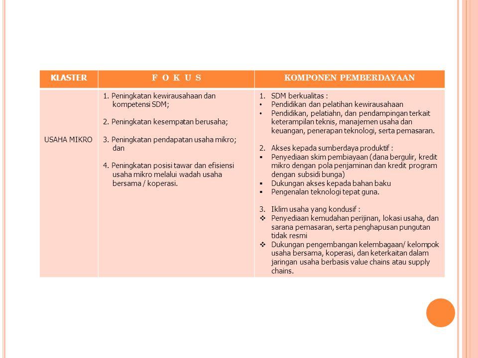 KLASTER F O K U SKOMPONEN PEMBERDAYAAN USAHA KECIL 1.Peningkatan kewirausahaan dan kompetensi SDM 2.Pengembangan usaha berbasis sumber daya lokal dan iptek 3.Peningkatan kualitas produk da jasa 4.Peningkatan kontribusi ekspor 5.Peningkatan daya saing, efisiensi, dan nilai tambah melalui koperasi, jaringan usaha dan kemitraan 6.Peningkatan kontribusi penyerapan tenaga kerja 1.SDM berkualitas : Pendidikan dan pelatihan kewirausahaan Pendidikan, pelatiahn, dan pendampingan terkait keterampilan teknis, manajemen usaha dan keuangan, penerapan teknologi, serta pemasaran.