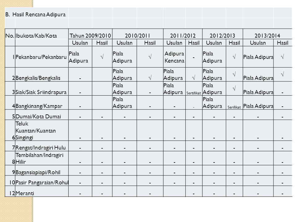 B. Hasil Rencana Adipura No.Ibukota/Kab/KotaTahun 2009/20102010/20112011/20122012/20132013/2014 UsulanHasilUsulanHasilUsulanHasilUsulanHasilUsulanHasi