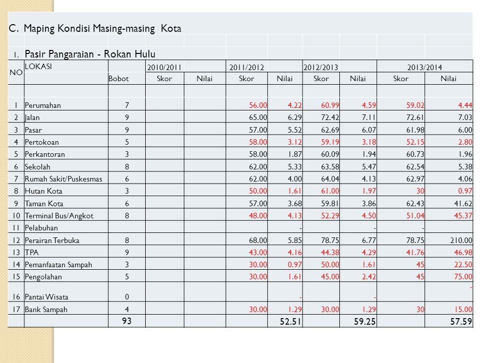 C. Maping Kondisi Masing-masing Kota 1. Pasir Pangaraian - Rokan Hulu NO LOKASI 2010/2011 2011/2012 2012/2013 2013/2014 BobotSkorNilaiSkorNilaiSkorNil