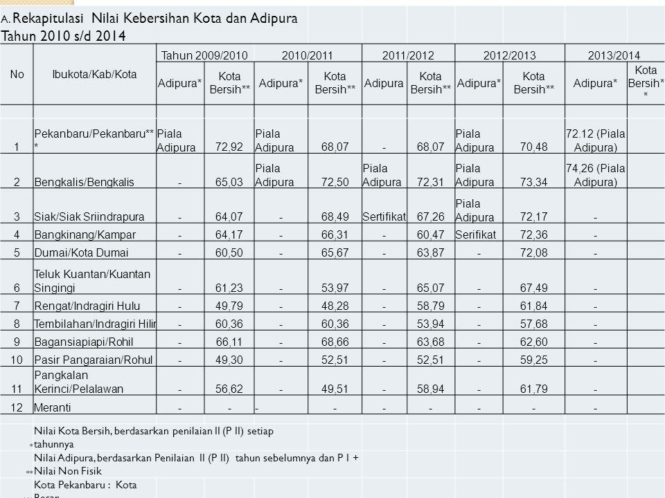 A. Rekapitulasi Nilai Kebersihan Kota dan Adipura Tahun 2010 s/d 2014 NoIbukota/Kab/Kota Tahun 2009/20102010/20112011/20122012/20132013/2014 Adipura*