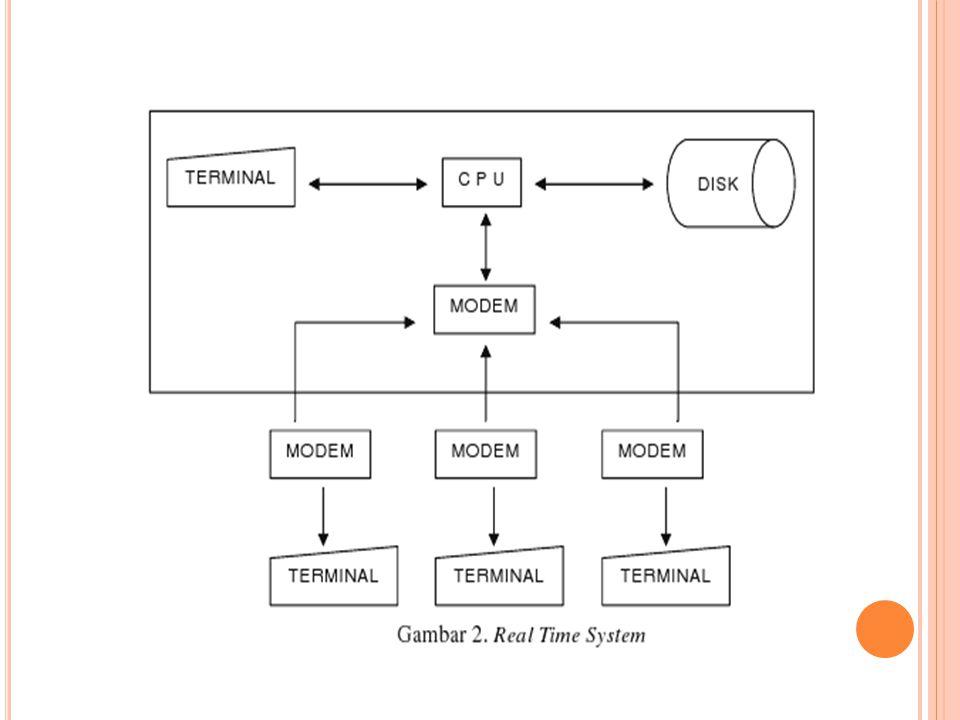 S ISTEM R EAL T IME merupakan suatu sistem pengolahan data yang membutuhkan tingkat transaksi dengan kecepatan tinggi.