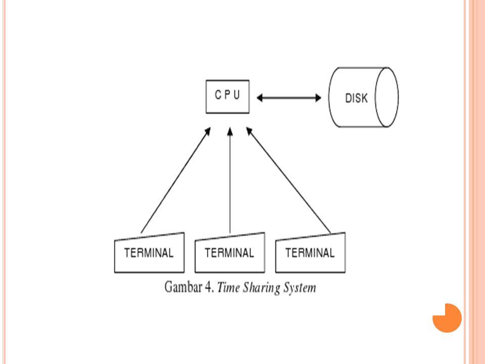 T IME S HARING S YSTEM Time Sharing System adalah suatu teknik penggunaan online sistem oleh beberapa pemakai.
