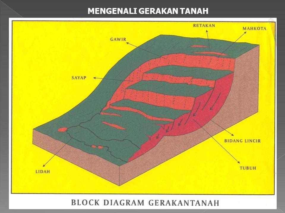 Jenis-jenis Gerakan Massa Tanah/ Batuan Longsoran translasi adalah bergeraknya massa tanah dan batuan pada bidang gelincir berbentuk rata atau menggelombang landai.