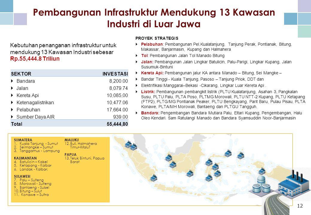 Pembangunan Infrastruktur Mendukung 13 Kawasan Industri di Luar Jawa Kebutuhan penanganan infrastruktur untuk mendukung 13 Kawasan Industri sebesar Rp.55,444.8 Triliun SUMATERA 1.Kuala Tanjung - Sumut 2.Seimangke – Sumut 3.Tanggamus - Lampung KALIMANTAN 4.Batulicin – Kalsel 5.Ketapang - Kalbar 6.Landak - Kalbar; SULAWESI 7.Palu – Sulteng 8.Morowali - Sulteng 9.Bantaeng - Sulsel 10.Bitung – Sulut 11.Konawe – Sultra PROYEK STRATEGIS  Pelabuhan: Pembangunan Pel.Kualatanjung, Tanjung Perak, Pontianak, Bitung, Makassar, Banjarmasin, Kupang dan Halmahera  Tol: Pembangunan Jalan Tol Manado Bitung  Jalan: Pembangunan Jalan Lingkar Batulicin, Palu-Parigi, Lingkar Kupang, Jalan Susumuk-Bintuni  Kereta Api: Pembangunan jalur KA antara Manado – Bitung, Sei Mangke –  Bandar Tinggi - Kuala Tanjung, Pasoso – Tanjung Priok, DDT dan  Elektrifikasi Manggarai–Bekasi -Cikarang, Lingkar Luar Kereta Api.