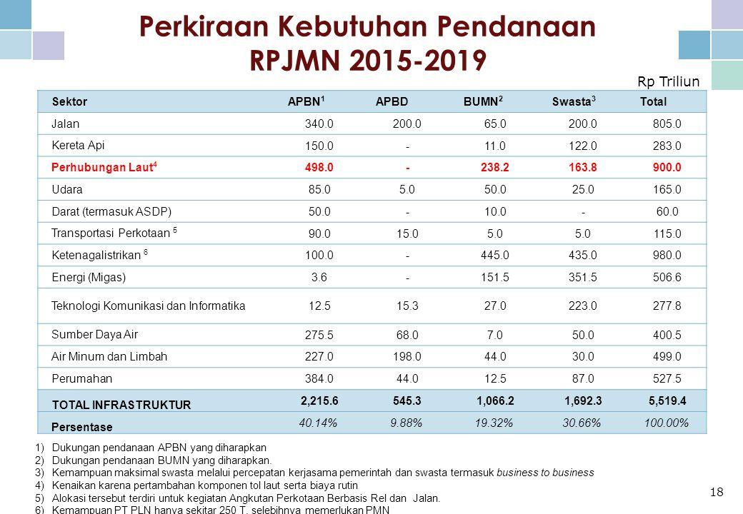 Perkiraan Kebutuhan Pendanaan RPJMN 2015-2019 18 Rp Triliun 1)Dukungan pendanaan APBN yang diharapkan 2)Dukungan pendanaan BUMN yang diharapkan.