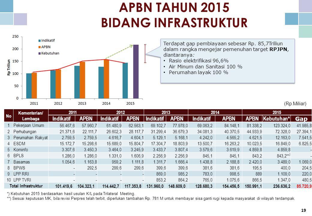 (Miliar Rupiah) APBN TAHUN 2015 BIDANG INFRASTRUKTUR Terdapat gap pembiayaan sebesar Rp.