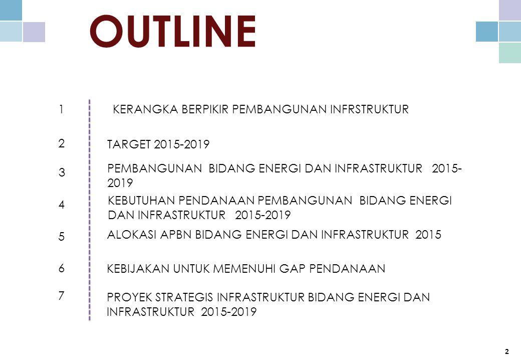 OUTLINE 1 TARGET 2015-2019 2 4 PEMBANGUNAN BIDANG ENERGI DAN INFRASTRUKTUR 2015- 2019 ALOKASI APBN BIDANG ENERGI DAN INFRASTRUKTUR 2015 3 KEBUTUHAN PENDANAAN PEMBANGUNAN BIDANG ENERGI DAN INFRASTRUKTUR 2015-2019 6 PROYEK STRATEGIS INFRASTRUKTUR BIDANG ENERGI DAN INFRASTRUKTUR 2015-2019 5 KEBIJAKAN UNTUK MEMENUHI GAP PENDANAAN 2 7 KERANGKA BERPIKIR PEMBANGUNAN INFRSTRUKTUR