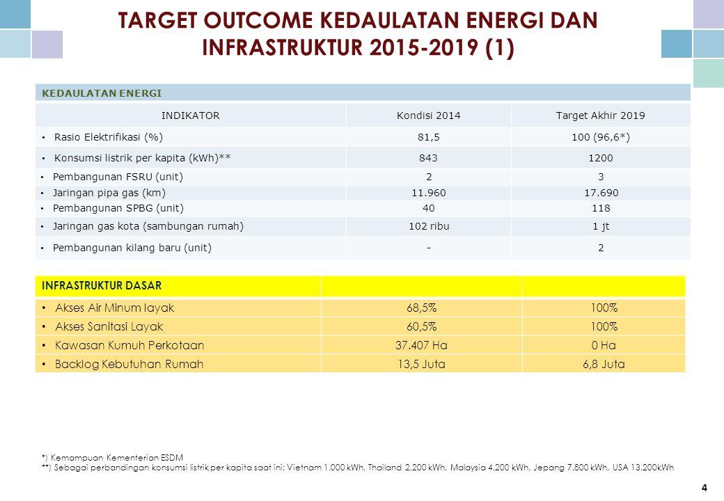 TARGET OUTCOME KEDAULATAN ENERGI DAN INFRASTRUKTUR 2015-2019 (1) *) Kemampuan Kementerian ESDM **) Sebagai perbandingan konsumsi listrik per kapita saat ini: Vietnam 1.000 kWh, Thailand 2.200 kWh, Malaysia 4.200 kWh, Jepang 7.800 kWh, USA 13.200kWh 4 KEDAULATAN ENERGI INDIKATORKondisi 2014Target Akhir 2019 Rasio Elektrifikasi (%)81,5100 (96,6*) Konsumsi listrik per kapita (kWh)**8431200 Pembangunan FSRU (unit)23 Jaringan pipa gas (km)11.96017.690 Pembangunan SPBG (unit)40118 Jaringan gas kota (sambungan rumah)102 ribu1 jt Pembangunan kilang baru (unit)-2 INFRASTRUKTUR DASAR Akses Air Minum layak68,5%100% Akses Sanitasi Layak60,5%100% Kawasan Kumuh Perkotaan37.407 Ha0 Ha Backlog Kebutuhan Rumah13,5 Juta6,8 Juta