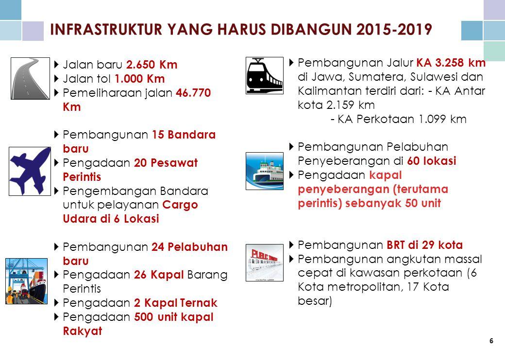INFRASTRUKTUR YANG HARUS DIBANGUN 2015-2019  Jalan baru 2.650 Km  Jalan tol 1.000 Km  Pemeliharaan jalan 46.770 Km  Pembangunan 15 Bandara baru  Pengadaan 20 Pesawat Perintis  Pengembangan Bandara untuk pelayanan Cargo Udara di 6 Lokasi  Pembangunan 24 Pelabuhan baru  Pengadaan 26 Kapal Barang Perintis  Pengadaan 2 Kapal Ternak  Pengadaan 500 unit kapal Rakyat  Pembangunan Jalur KA 3.258 km di Jawa, Sumatera, Sulawesi dan Kalimantan terdiri dari: - KA Antar kota 2.159 km - KA Perkotaan 1.099 km  Pembangunan Pelabuhan Penyeberangan di 60 lokasi  Pengadaan kapal penyeberangan (terutama perintis) sebanyak 50 unit  Pembangunan BRT di 29 kota  Pembangunan angkutan massal cepat di kawasan perkotaan (6 Kota metropolitan, 17 Kota besar) 6