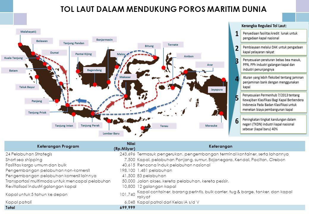 TOL LAUT DALAM MENDUKUNG POROS MARITIM DUNIA Keterangan Program Nilai (Rp.Milyar) Keterangan 24 Pelabuhan Strategis243,696Termasuk pengerukan, pengembangan terminal kontainer, serta lahannya Short sea shipping7,500Kapal, pelabuhan Panjang, sumur, Bojanegara, Kendal, Pacitan, Cirebon Fasilitas kargo umum dan bulk40,615Rencana induk pelabuhan nasional Pengembangan pelabuhan non-komersil198,1001.481 pelabuhan Pengembangan pelabuhan komersil lainnya 41,50083 pelabuhan Transportasi multimoda untuk mencapai pelabuhan 50,000Jalan akses, kereta pelabuhan, kereta pesisir.