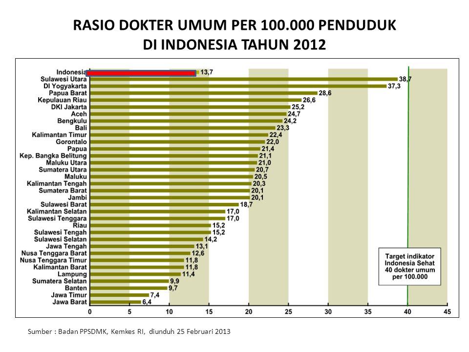 RASIO PERAWAT PER 100.000 PENDUDUK DI INDONESIA TAHUN 2012 Sumber : Badan PPSDMK, Kemkes RI, diunduh 25 Februari 2013