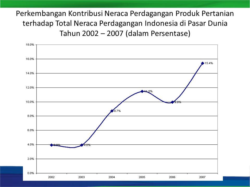 Perkembangan Kontribusi Neraca Perdagangan Produk Pertanian terhadap Total Neraca Perdagangan Indonesia di Pasar Dunia Tahun 2002 – 2007 (dalam Persen