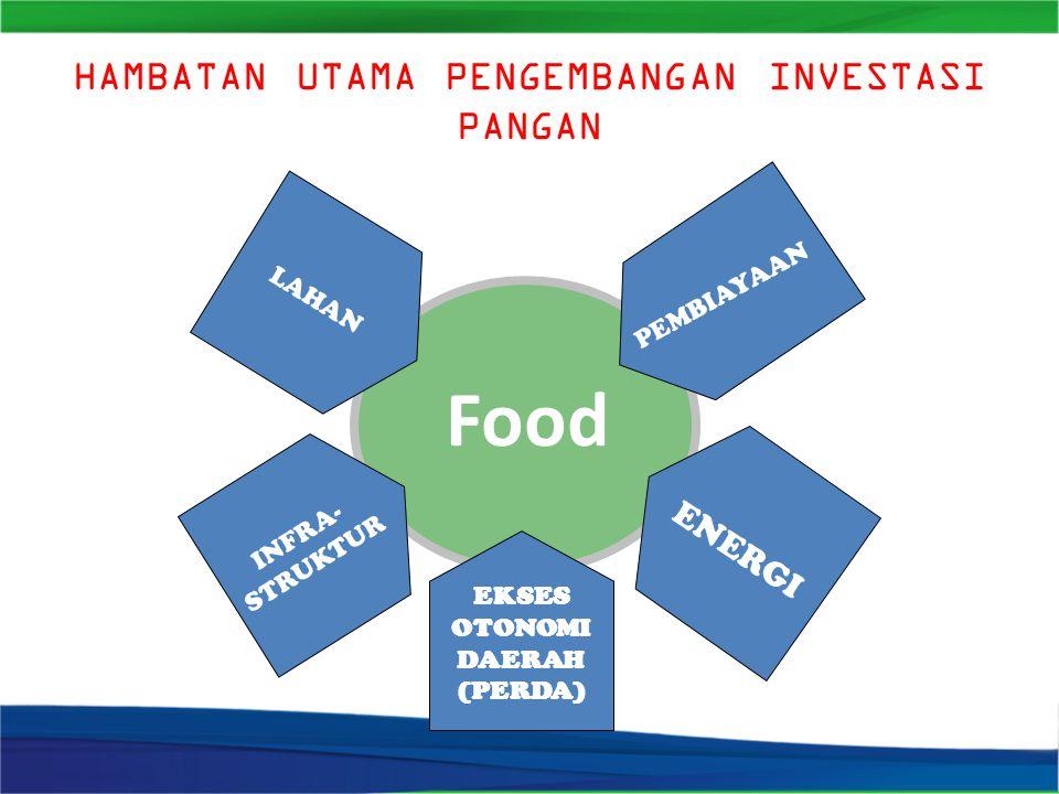 HAMBATAN UTAMA PENGEMBANGAN INVESTASI PANGAN Food LAHAN EKSES OTONOMI DAERAH (PERDA) PEMBIAYAAN INFRA- STRUKTUR ENERGI