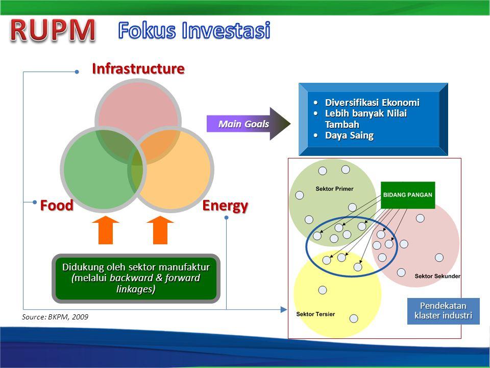Diversifikasi EkonomiDiversifikasi Ekonomi Lebih banyak Nilai TambahLebih banyak Nilai Tambah Daya SaingDaya Saing Source: BKPM, 2009 Main Goals Pende