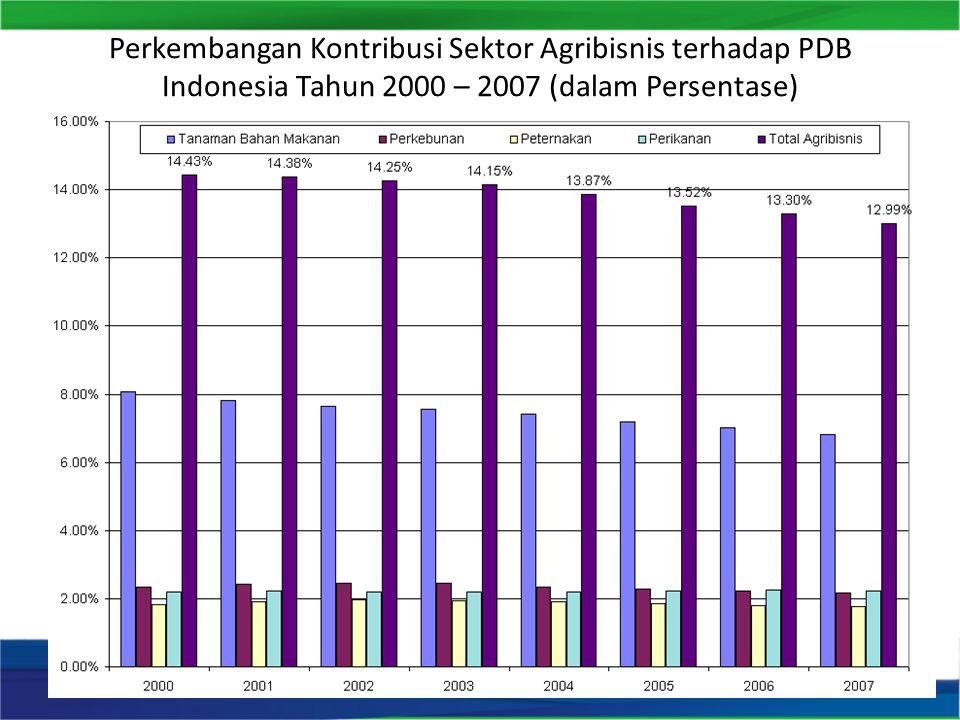 Komposisi Produk Sektor Agribisnis di Indonesia menurut Jenis Produk Tahun 2007 (dalam Persentase)