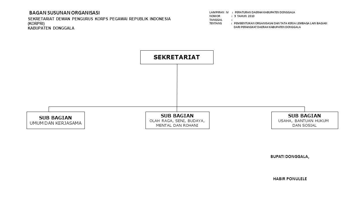 SEKRETARIAT DEWAN PENGURUS KORPS PEGAWAI REPUBLIK INDONESIA (KORPRI) KABUPATEN DONGGALA BAGAN SUSUNAN ORGANISASI SUB BAGIAN UMUM DAN KERJASAMA BUPATI
