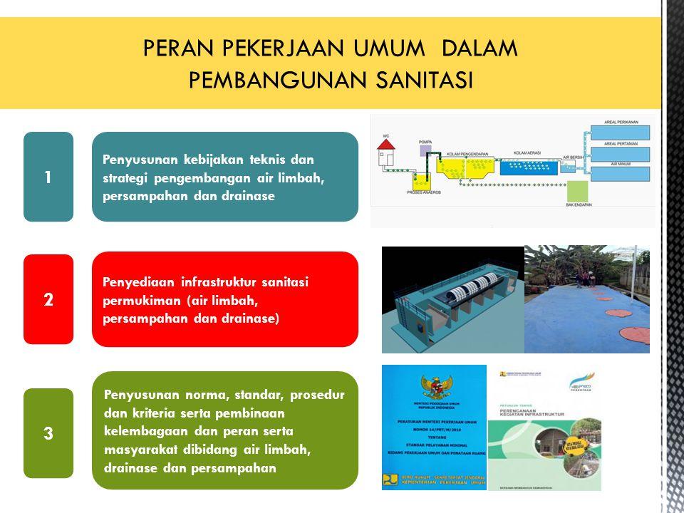 2 Penyusunan kebijakan teknis dan strategi pengembangan air limbah, persampahan dan drainase Penyediaan infrastruktur sanitasi permukiman (air limbah,